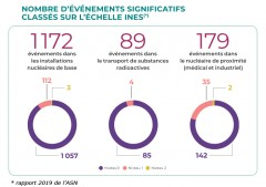 2020-05-28_rapport-ASN-2019_evenements-significatifs.jpg
