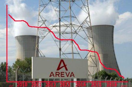 2014_Areva_chute-cours-boursier.jpg