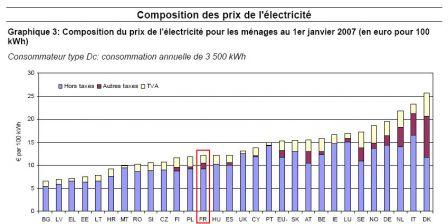 prix-electricite-UE-2007.jpg
