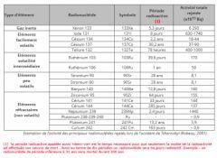 Tchernobyl_radionucleides-rejettes.png