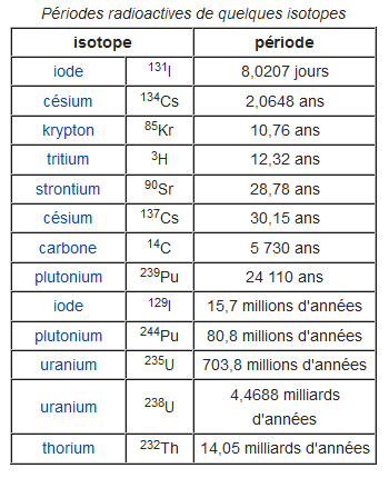 periodes-radioactives-isotopes.png