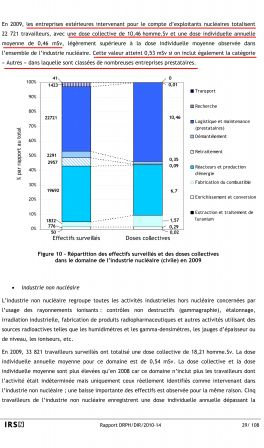 La radioprotection des travailleurs - Bilan 2009 de la surveilla